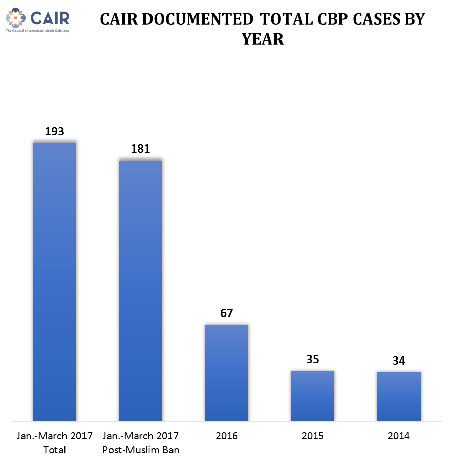 CBP Cases by Year